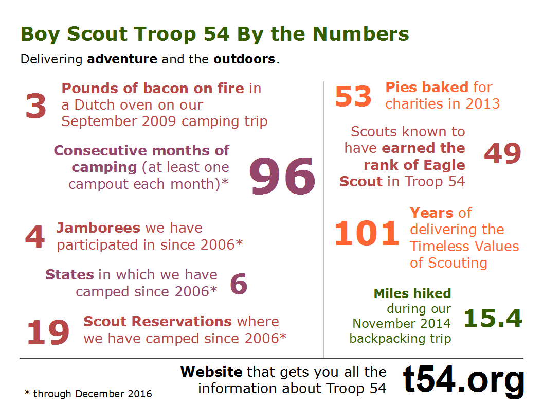 Fun facts about Troop 54