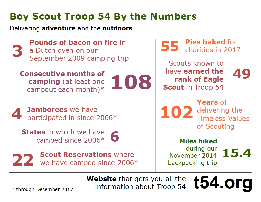 Fun facts about Troop 54.